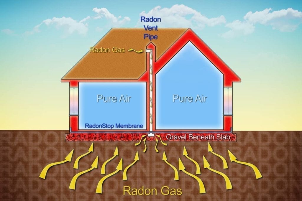 Radon Testing in Florida